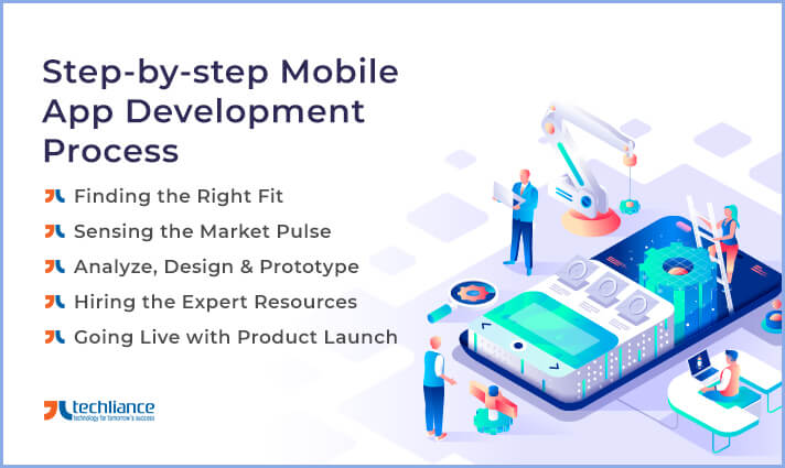 Step-by-step Procedure of Mobile App Development Process