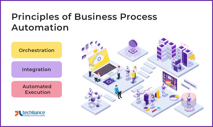 Principles of Business Process Automation