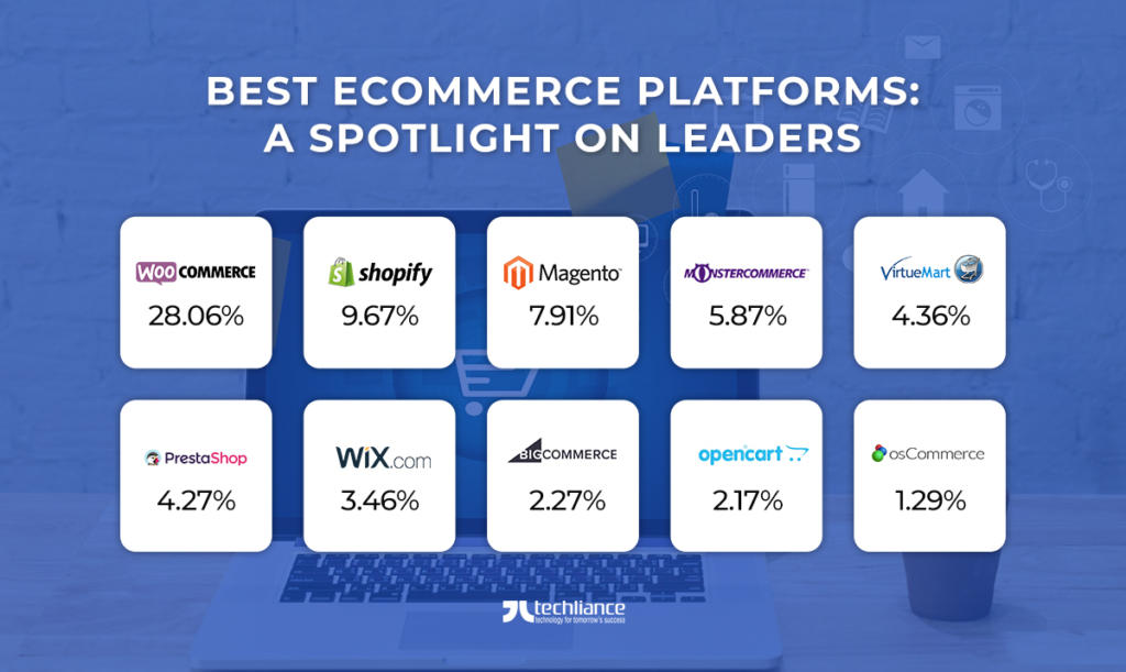 Best eCommerce Platforms - Spotlight on Leaders