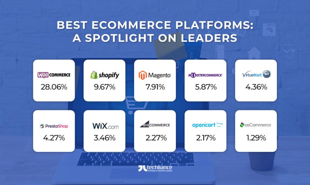 Best eCommerce Platforms - Spotlight on Leaders