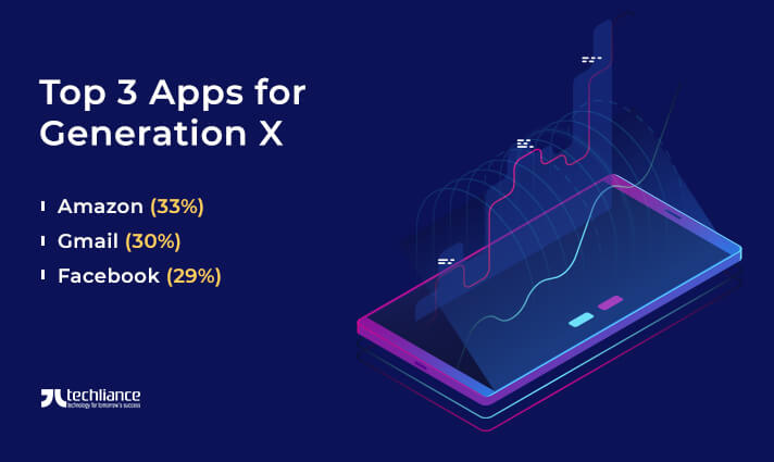 Top 3 Apps for Generation X (Millennials) in 2019