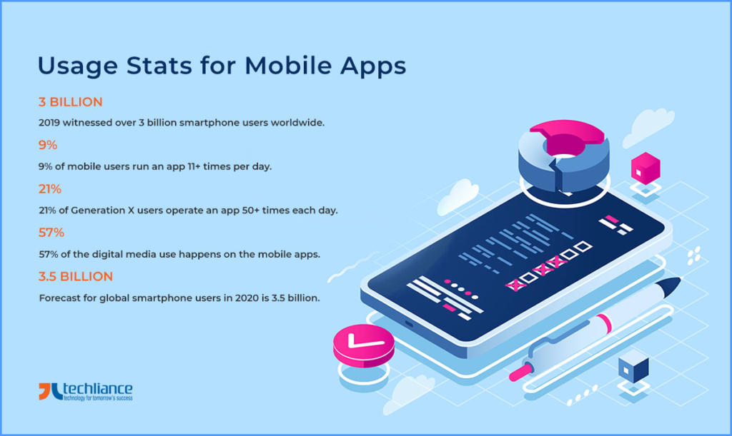 Usage Stats of Mobile Apps