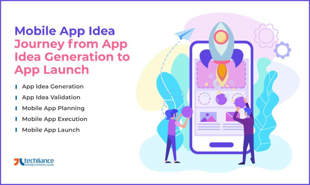 Mobile App Idea: Path from App Idea Generation to App Launch
