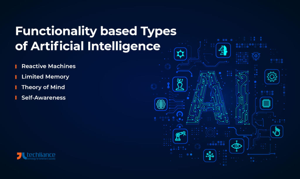 Functionality based Types of Artificial Intelligence