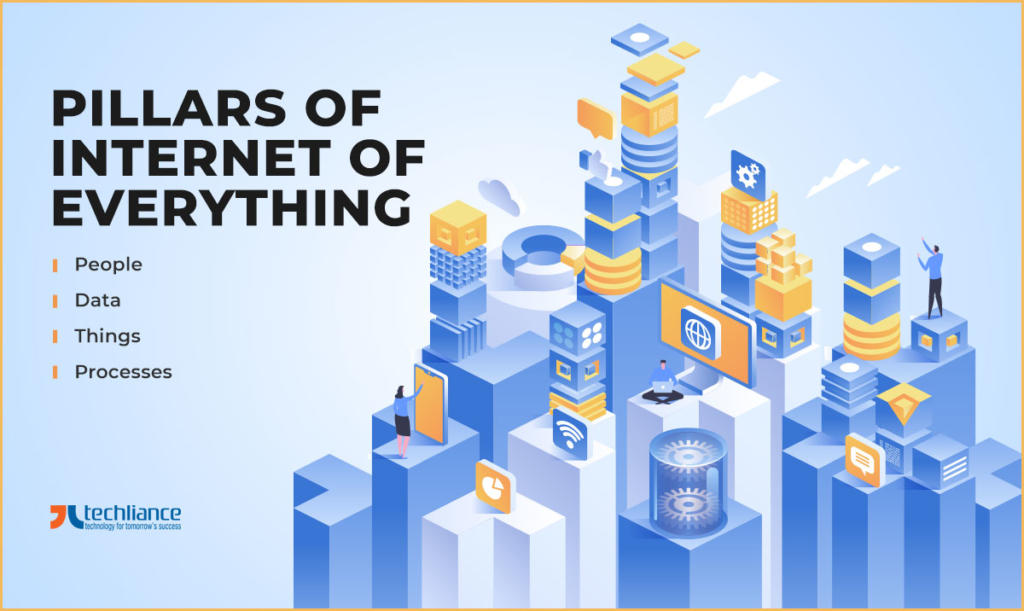 Pillars of Internet of Everything