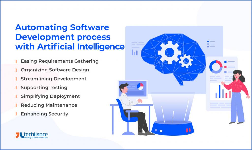 Automating Software Development process with Artificial Intelligence