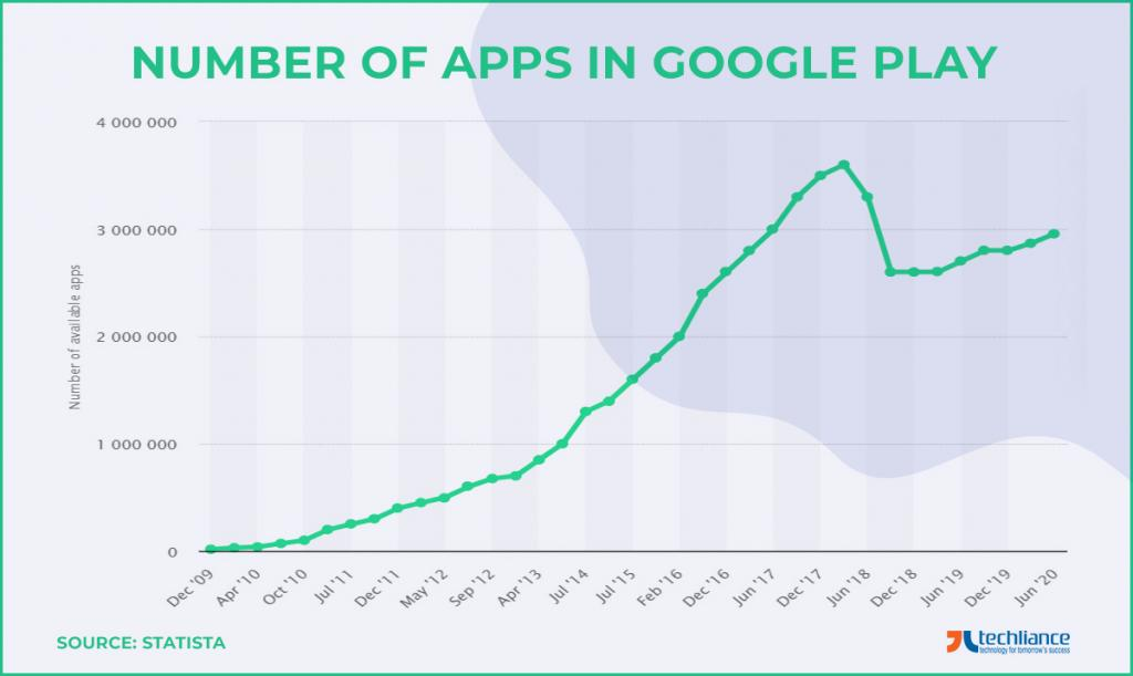 Number of Apps in Google Play