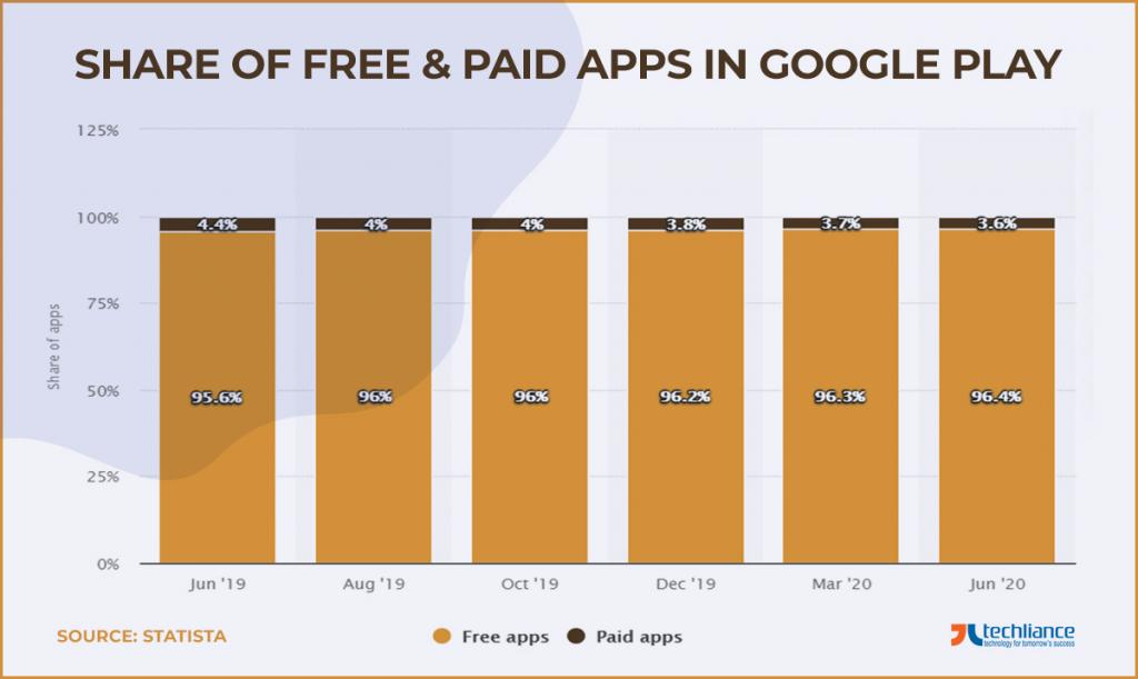 Share of Free and Paid Apps in Google Play
