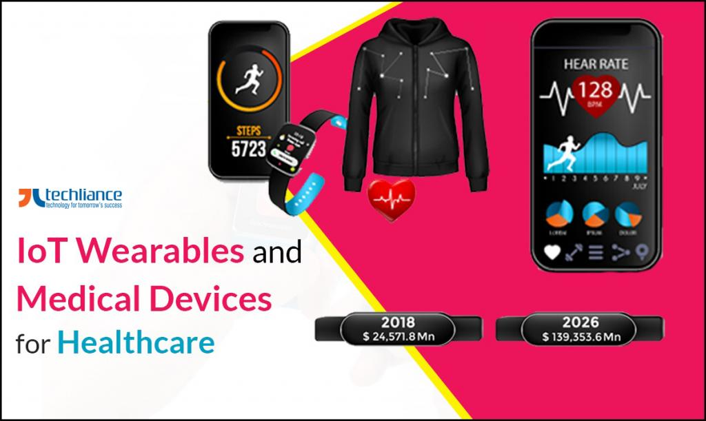 IoT Wearables and Medical Devices for Healthcare