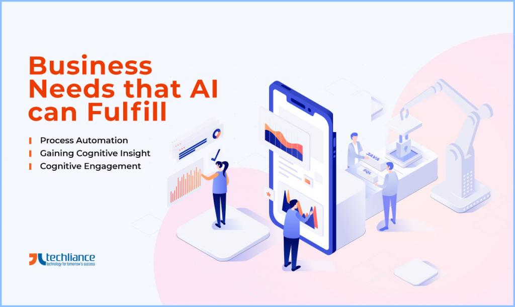Business Needs that AI can Fulfill