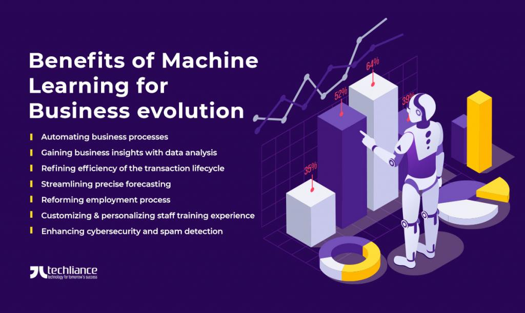Benefits of Machine Learning for Business evolution