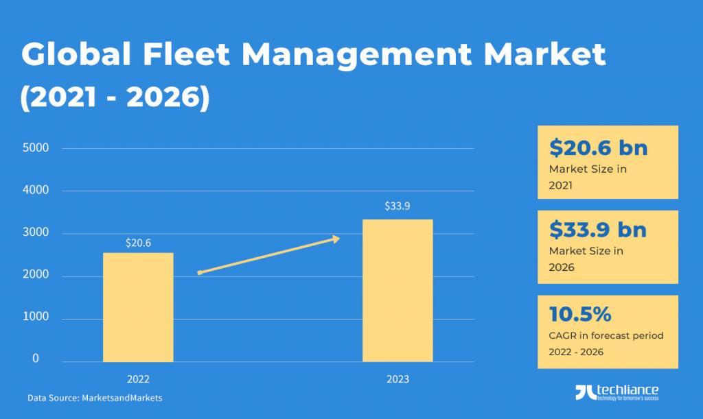 Global Fleet Management Market (2021-2026) - MarketsandMarkets