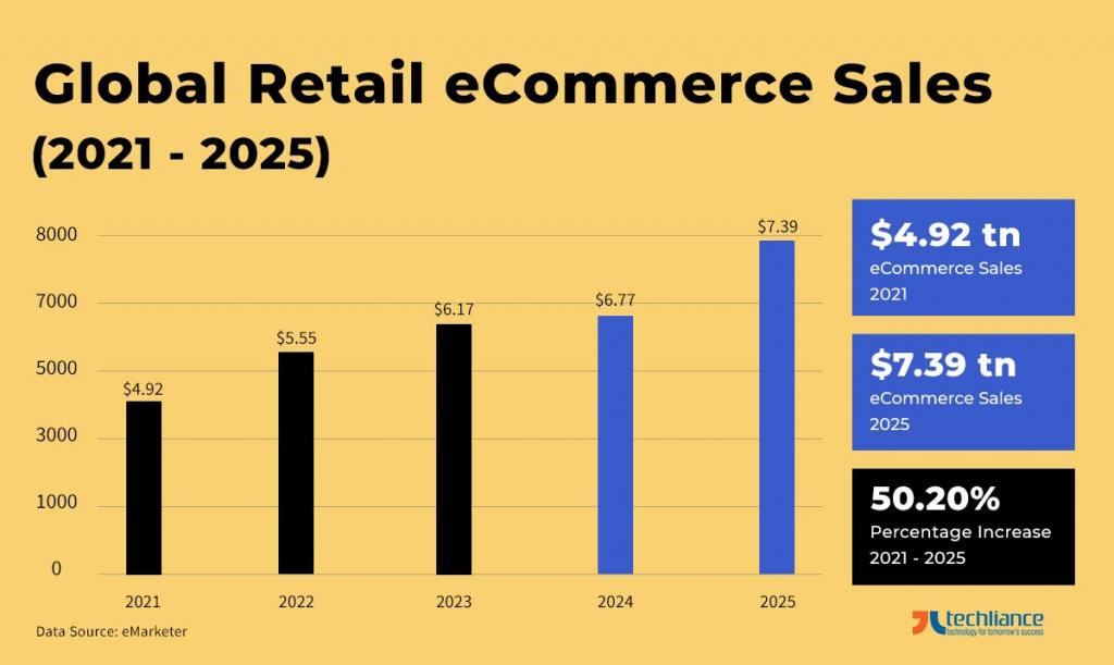 Global Retail eCommerce Sales (2021 - 2025) - eMarketer