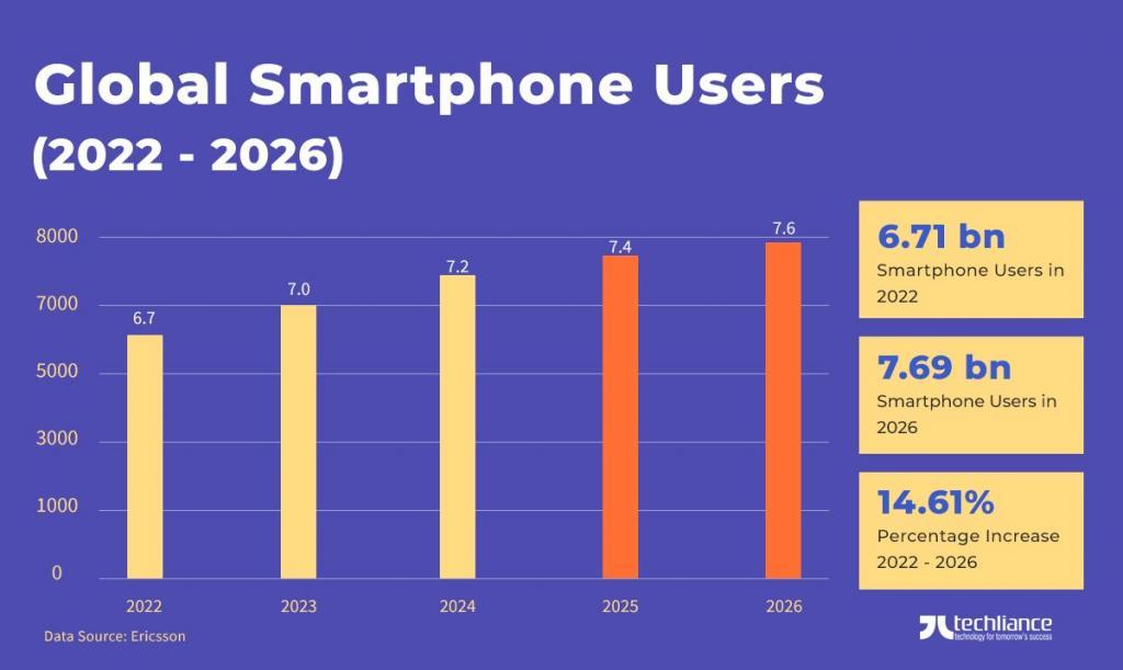 Global Smartphone Users (2022 - 2026) - Ericsson