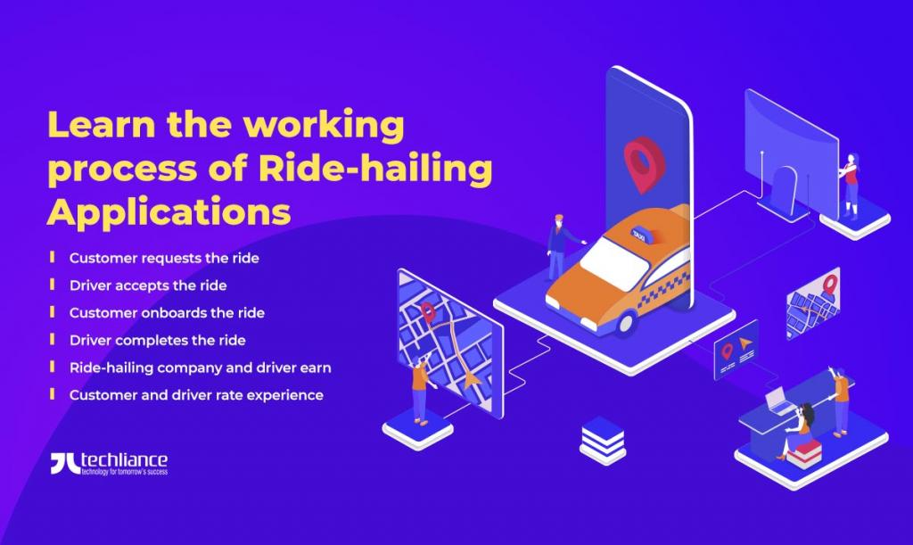 Learn the working process of Ride-hailing Applications
