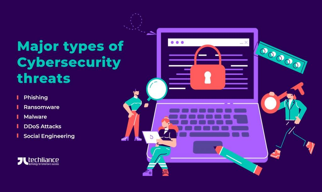 Major types of Cybersecurity threats