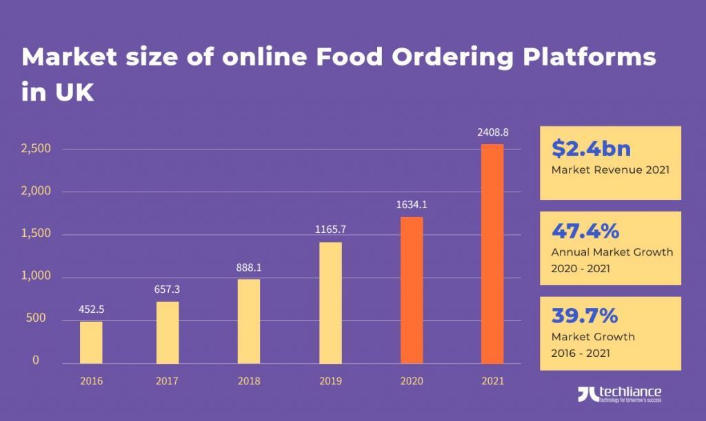 Market size of online Food Ordering Platforms in UK