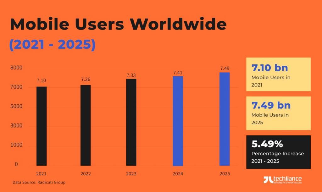 Mobile Users Worldwide (2021 - 2025) - Radicati Group