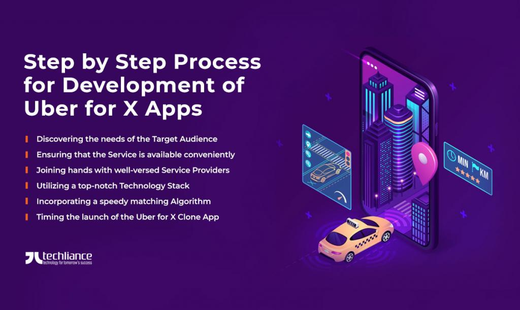 Step by Step Process for Development of Uber for X Apps