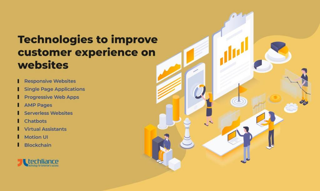 Technologies to improve customer experience on websites