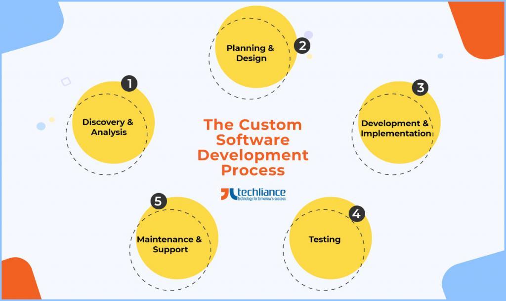 The Custom Software Development Process