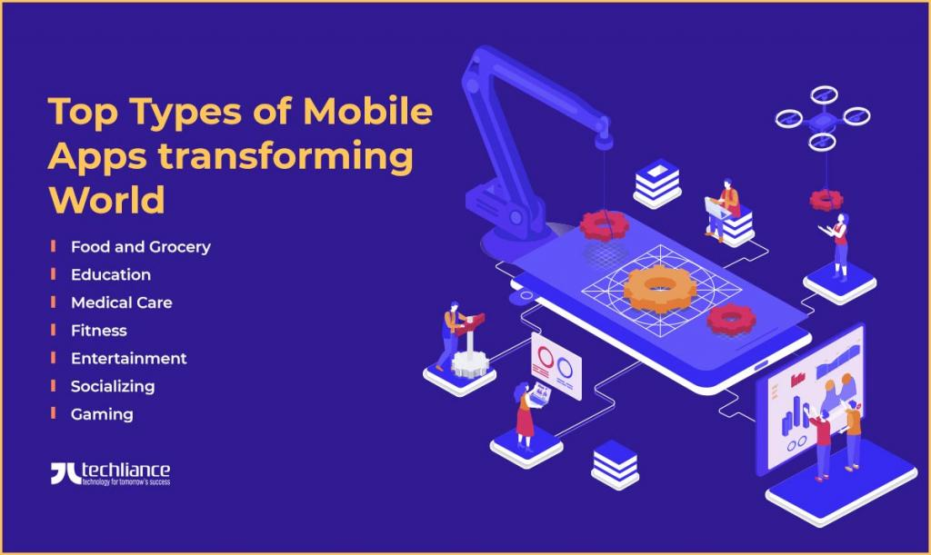Top Types of Mobile Apps transforming World