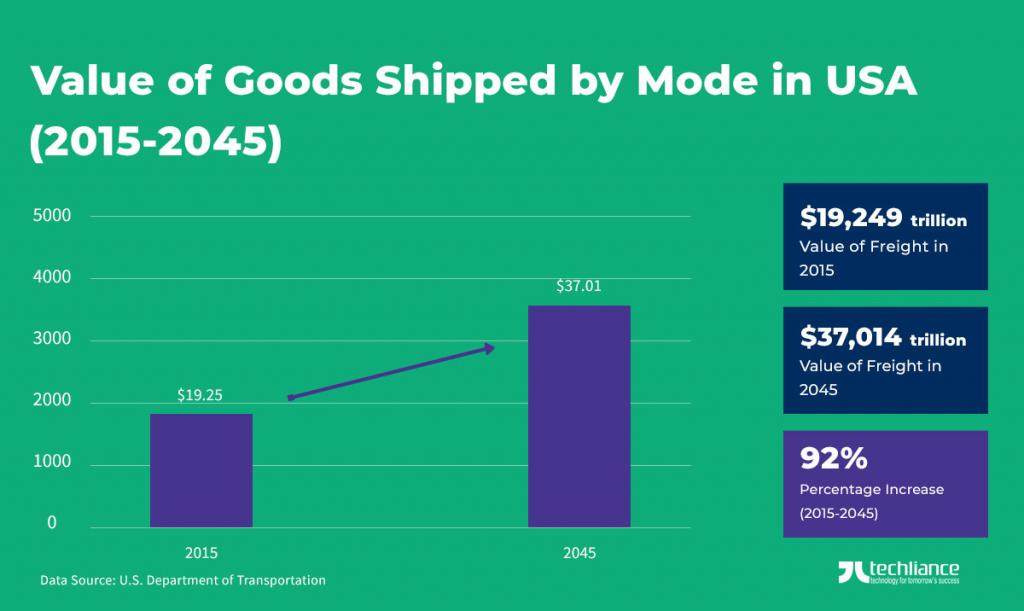Value of Goods shipped by Mode in USA (2015-2045) - US Department of Transportation