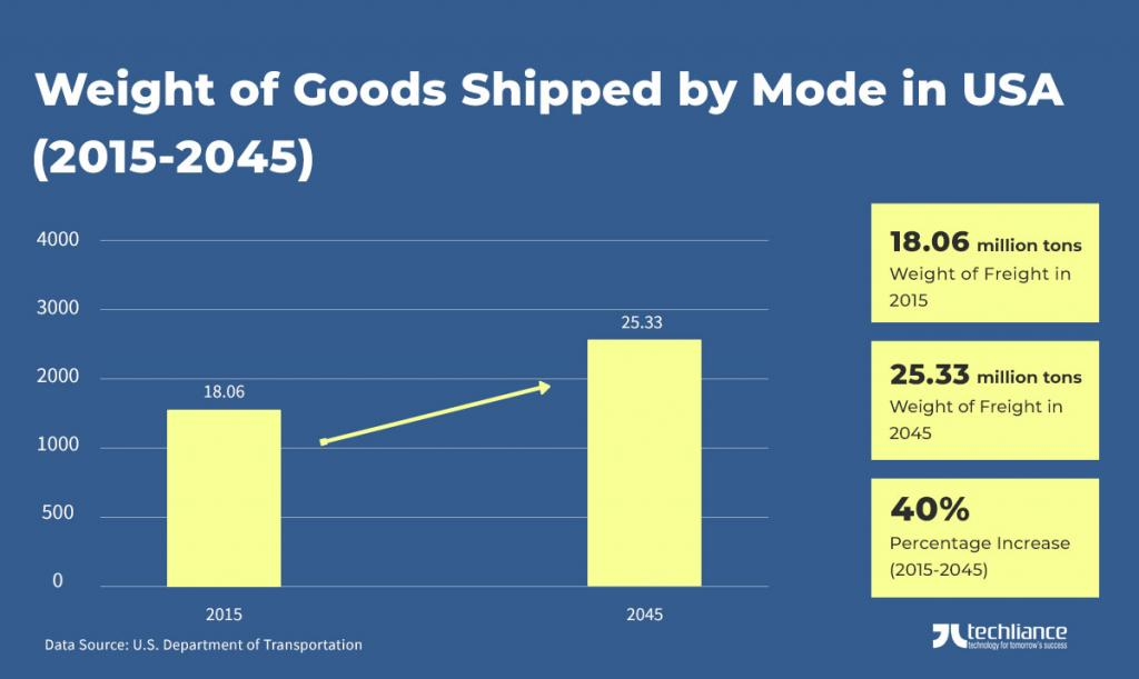 Weight of Goods shipped by Mode in USA (2015-2045) - US Department of Transportation